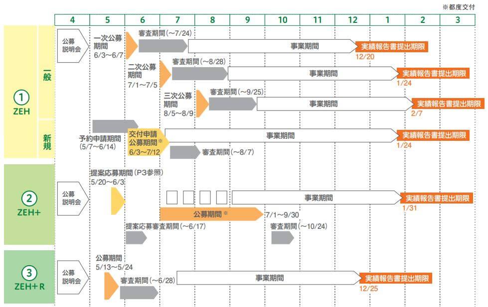 注文住宅|安水建設|愛知県三河エリアの木造注文住宅・リフォームイイ家を建てて70万円の補助金を取得するには?